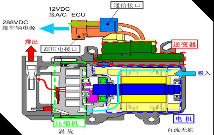 五:涡旋电动压缩机结构剖面图